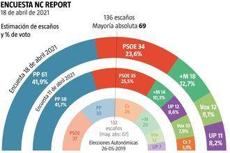 Ayuso arrasa a Sánchez: se coloca a 27 escaños del PSOE