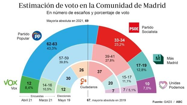 Ayuso DOBLEGA al 'sanchismo' y SUPERA la mayoría absoluta con Vox...Ciudadanos desparecería de la Asamblea de Madrid
