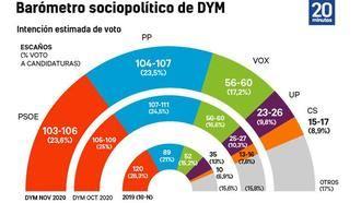 PSOE y Unidas Podemos acentúan su desgaste, el PP es el que más sube hasta empatar con los socialistas