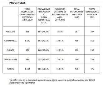 NO CUADRAN LAS CIFRAS : La Junta NO facilita este miércoles los casos positivos por test rápidos en Guadalajara, y