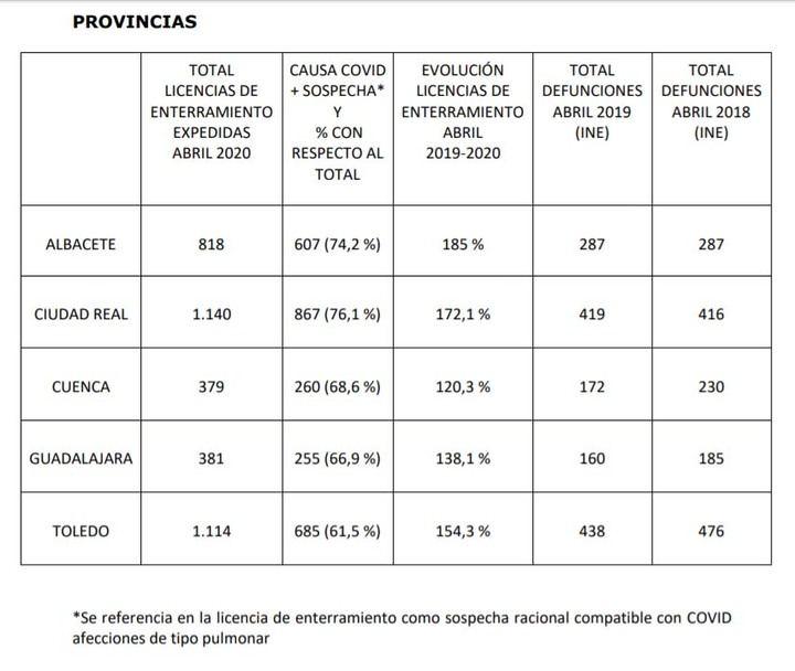"""NO CUADRAN LAS CIFRAS : La Junta NO facilita este miércoles los casos positivos por test rápidos en Guadalajara, y """"solo"""" se registra UN nuevo caso de coronavirus por PCR, contabilizando 3 nuevas muertes y elevando la cifra de fallecidos a 247"""