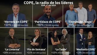 Grupo COPE hace historia con más de 6.500.000 oyentes y