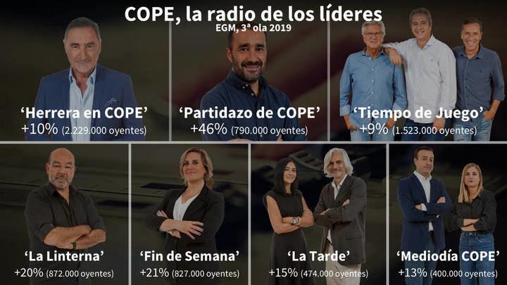 """Grupo COPE hace historia con más de 6.500.000 oyentes y """"El partidazo"""" acaba con 25 años de liderazgo de """"El Larguero"""" de la SER"""