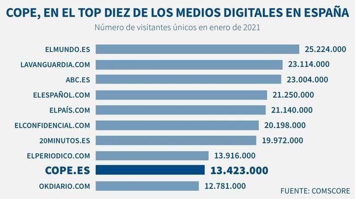 COPE vuelve a hacer récord histórico de visitantes únicos y se consolida en el top10 de los medios digitales