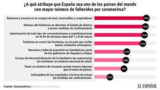 Un 75% de los españoles atribuye el alto número de muertos a cuatro errores del Gobierno de Pedro Sánchez y Pablo Iglesias