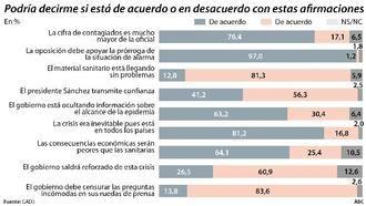 Dos de cada tres españoles creen que el Gobierno de Pedro Sánchez/Pablo Iglesias está ocultando información sobre el coronavirus