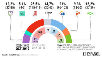 El PP, a sólo 16 escaños del PSOE: el bloque de