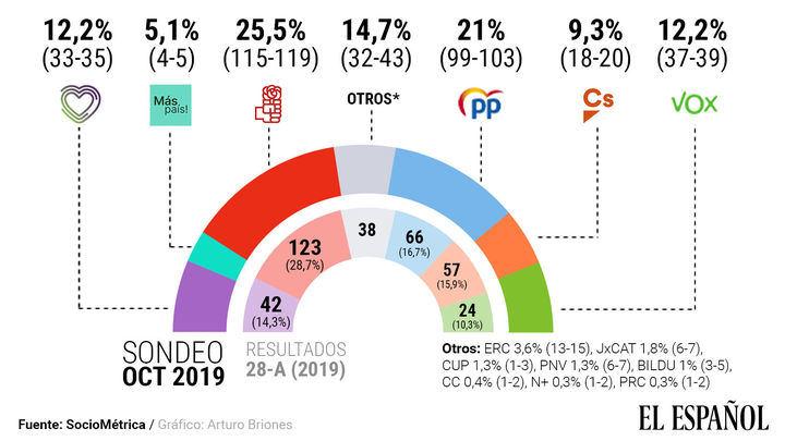"""El PP, a sólo 16 escaños del PSOE: el bloque de """"derechas"""" supera en dos al de """"'izquierdas"""""""