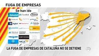 Más de 5.600 empresas han huido de Cataluña tras el referéndum ilegal del 1-O