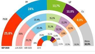 El PP se queda a dos puntos del PSOE y la coalición con Unidas Podemos...se desgasta