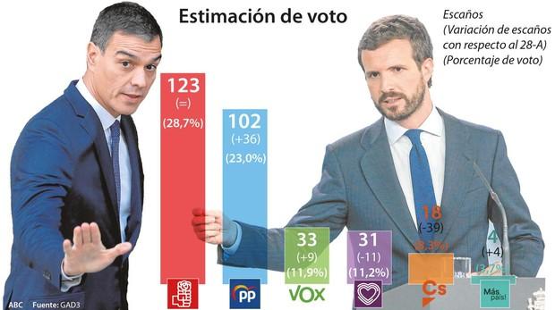 El caos en Cataluña pasa factura al PSOE mientras el PP sube a 102, Ciudadanos no consigue frenar su desplome y baja hasta los 18 escaños, casi la mitad de los que alcanza Vox