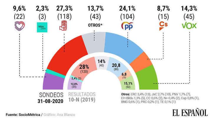 Podemos se hunde, el PP crece de los 89 a los 104 parlamentarios y el El PSOE volvería a ganar con 118 escaños