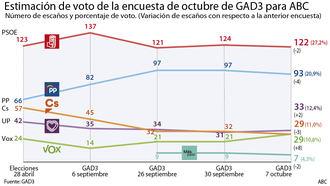 El PSOE se estanca,PP da el salto y Ciudadanos sigue perdiendo votos y empata con Vox en cuarta posición