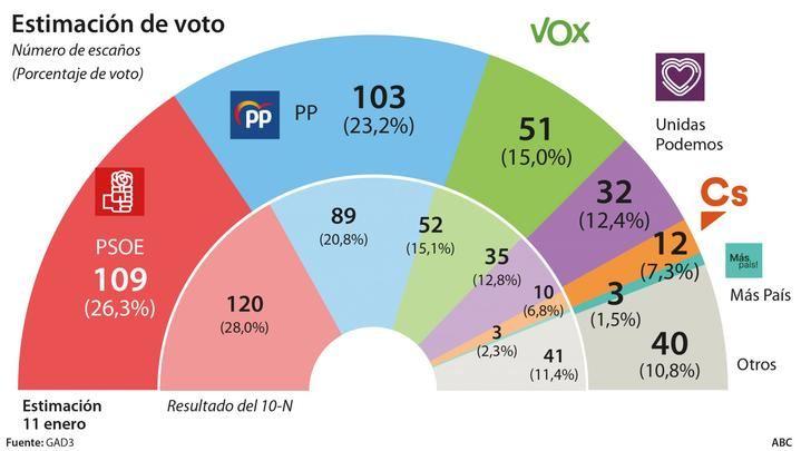 Las cesiones del socialista Sánchez a separatistas, populistas y bilduetarras dejan al PSOE en 109 escaños y al PP en 103
