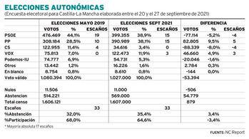 El PP gobernaría con Vox en CLM, Cs se quedaría fuera de las Cortes y en Guadalajara el Partido Popular obtendría 2 diputados y 1 Vox