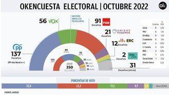 El PP sube a 105 escaños y se queda a sólo 4 del PSOE, Vox crece a 55 y Podemos y Cs siguen cayendo