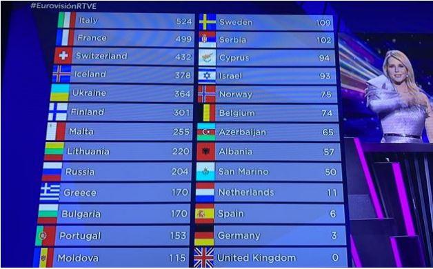 El RIDÍCULO de España en Eurovisión, queda la antepenúltima y el público no le da ni un punto