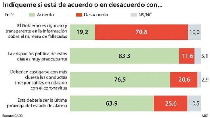Seis de cada diez votantes del PSOE creen que el Ejecutivo de Sánchez e Iglesias ha actuado sin rigor y sin transparencia a la hora de facilitar el número real de fallecidos por el coronavirus