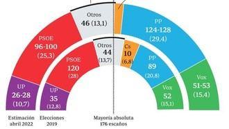 El PP de Feijóo concentra el voto de centro-derecha y mantiene la mayoría absoluta en Galicia, las marcas En Marea/Galicia al borde de la desaparición parlamentaria
