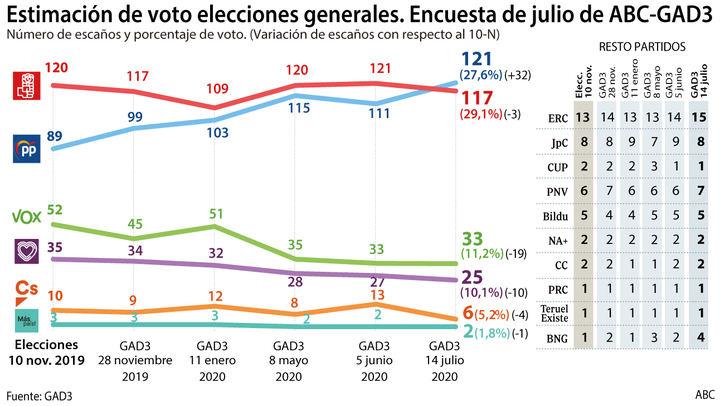 El PP de Casado ya es primera fuerza al superar al PSOE...en cuatro escaños, Podemos y Cs bajan