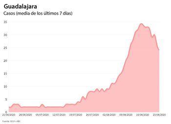 Guadalajara en RIESGO ALTO de descontrol de la pandemia de coronavirus