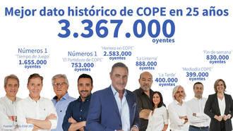 Herrera logra récord con 2.583.000 oyentes y