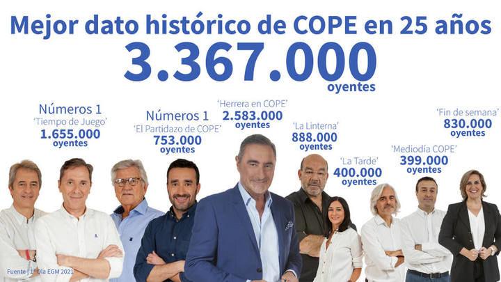 """Herrera logra récord con 2.583.000 oyentes y """"Tiempo de Juego"""" y """"El Partidazo"""", números 1 del deporte"""