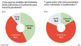 Dos de cada tres españoles ven insuficientes las medidas del socialista Pedro Sánchez contra el impacto económico por el coronavirus