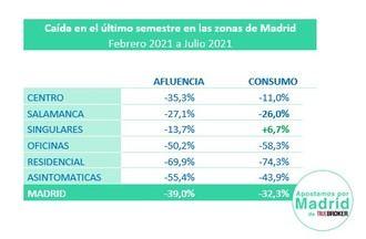 La salida masiva de vacaciones de los madrileños frena la recuperación del consumo de los últimos 4 meses en Madrid