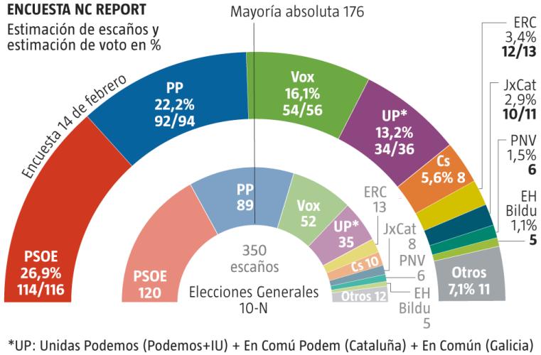 El pacto de Sánchez con los separatistas de ERC agudiza la caída de los socialistas, que se dejan 600.000 votos desde el 10-N...Ciudadanos continúa en caída libre