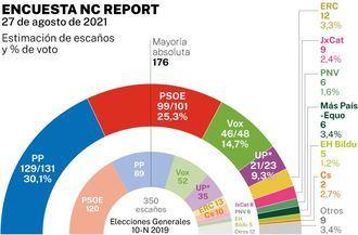 El PP consolida su crecimiento y gobernaría con mayoría HOLGADA con Vox, Ciudadanos y Podemos se desploman y el PSOE apenas consigue 100 escaños