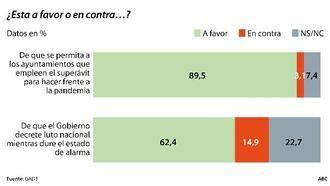 Dos de cada tres españoles reclaman al Gobierno de Pedro Sánchez que decrete luto oficial, el 42% de los votantes socialistas creen que Pablo Iglesias intenta obtener rédito político en la crisis del coronavirus