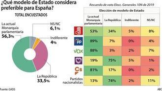 La mayoría de los españoles (56,3%) prefiere la actual Monarquía frente a la República (33,5%)