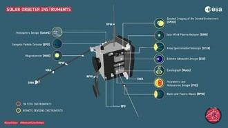 La misión Solar Orbiter comparte en abierto sus primeros datos