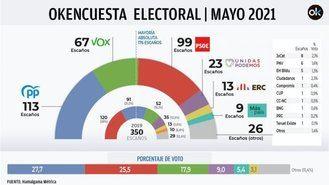 El 'ciclón' Ayuso dispara al PP por encima del PSOE y le otorga la mayoría absoluta con Vox
