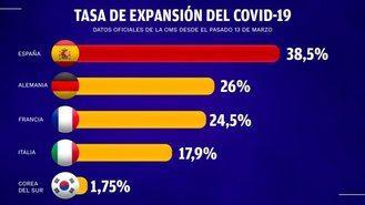La OMS dice que España es como una