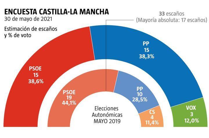 El PP gobernaría en Castilla La Mancha con el apoyo de Vox, Ciudadanos desaparecería del Parlamento y Podemos volvería a quedarse fuera