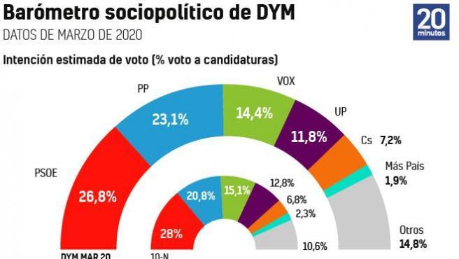 La crisis del coronavirus pasa factura al Gobierno de Pedro Sánchez y Pablo Iglesias