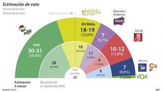 Según el útlimo barómetro de GAD/3, los socialistas podrían pactar con Podemos y Bildu y arrebatar el Gobierno al PNV
