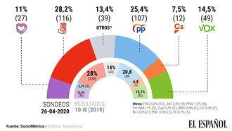 El PP a sólo tres puntos y nueve escaños del PSOE con fuertes caídas de Podemos que pierde 8 diputados