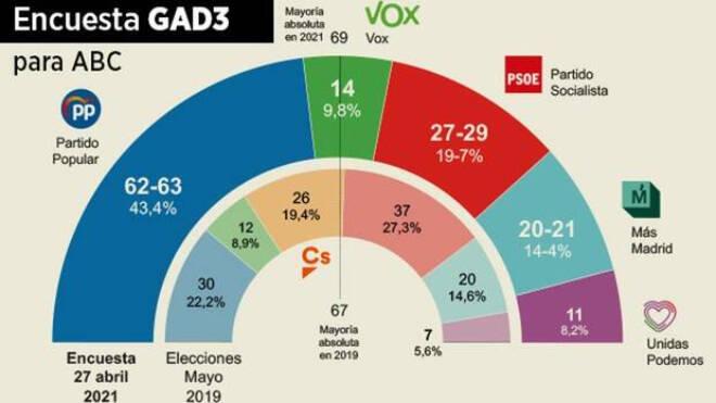 Ayuso, ella sola, SUPERA a las tres izquierdas juntas y consolida la mayoría ABSOLUTA con Vox, el PSOE sigue en caída libre y Cs desaparece de la Asamblea de Madrid