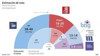 Alberto Núñez Feijóo seguirá siendo presidente de la Xunta de Galicia a partir del 5 de abril con mayoría absoluta