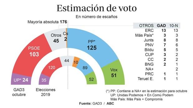 EL PP y Vox conseguirían la MAYORÍA ABSOLUTA, PSOE y PODEMOS perderían 28 escaños y Cs al borde de la desaparición