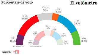 El PP recorta distancias en plena pandemia y se queda a tres puntos del PSOE