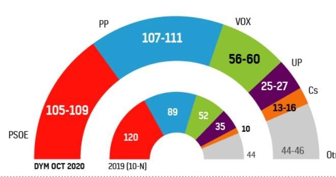 El PP sube tras la moción y casi iguala en intención de voto al PSOE que baja al igual que Unidas Podemos