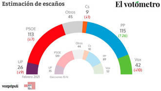 El PP superaría en escaños al PSOE si hoy se celebrasen elecciones generales