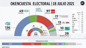 Fracaso absoluto de la remodelación de Gobierno de Sánchez: PP y VOX confirman su mayoría absoluta