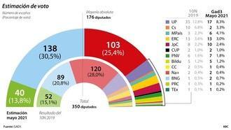 El PP se dispara hasta los 138 escaños y suma mayoría absoluta con Vox, el PSOE y Unidas Podemos PIERDEN 35 diputados, mientras que Cs en CAÍDA LIBRE...se queda con 2