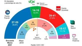 El PP y Vox superarán con holgura la MAYORÍA ABSOLUTA en Madrid, Ciudadanos DESAPARECERÁ de la Asamblea regional