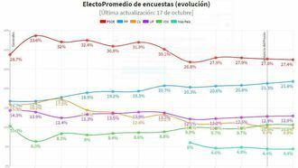 El PP de Pablo Casado sigue subiendo, el PSOE sigue en cabeza pero baja y Vox se mantiene por encima de Ciudadanos, que sigue cayendo